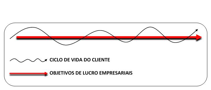 CICLO DE VIDA DO CLIENTE